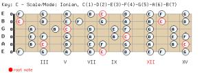 Escala Mayor Guitarra
