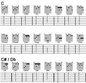 Aplicación acordes guitarra principiante