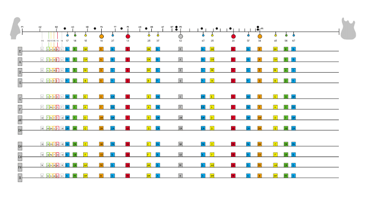Mapa armonicos naturales guitarra
